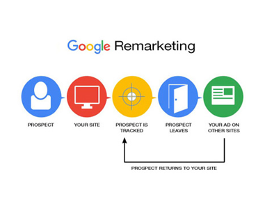 Google Remarketing Service In Ottawa